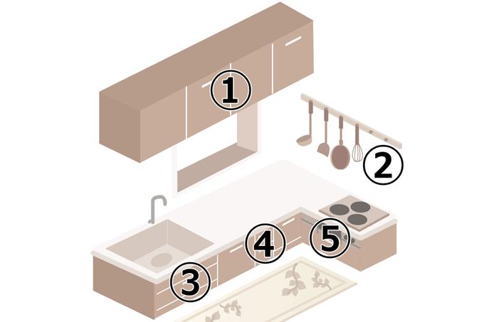 キッチン収納場所イメージ図